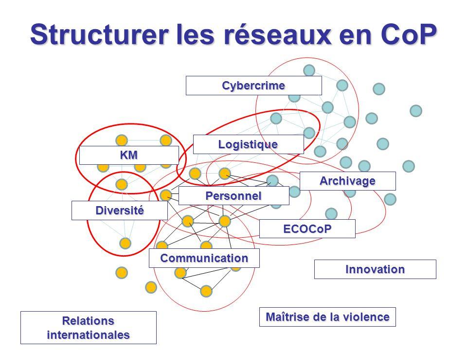 Structurer les réseaux en CoP KM Communication Diversité Logistique ECOCoP Archivage Personnel Cybercrime Innovation Relations internationales Maîtrise de la violence