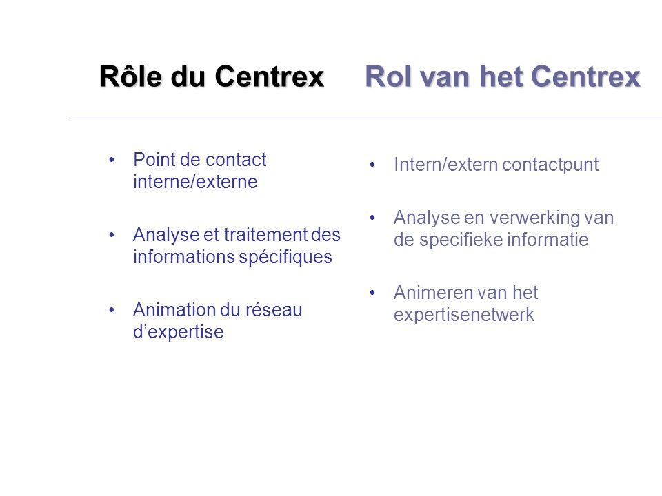 Rôle du Centrex Point de contact interne/externe Analyse et traitement des informations spécifiques Animation du réseau dexpertise Intern/extern contactpunt Analyse en verwerking van de specifieke informatie Animeren van het expertisenetwerk Rol van het Centrex