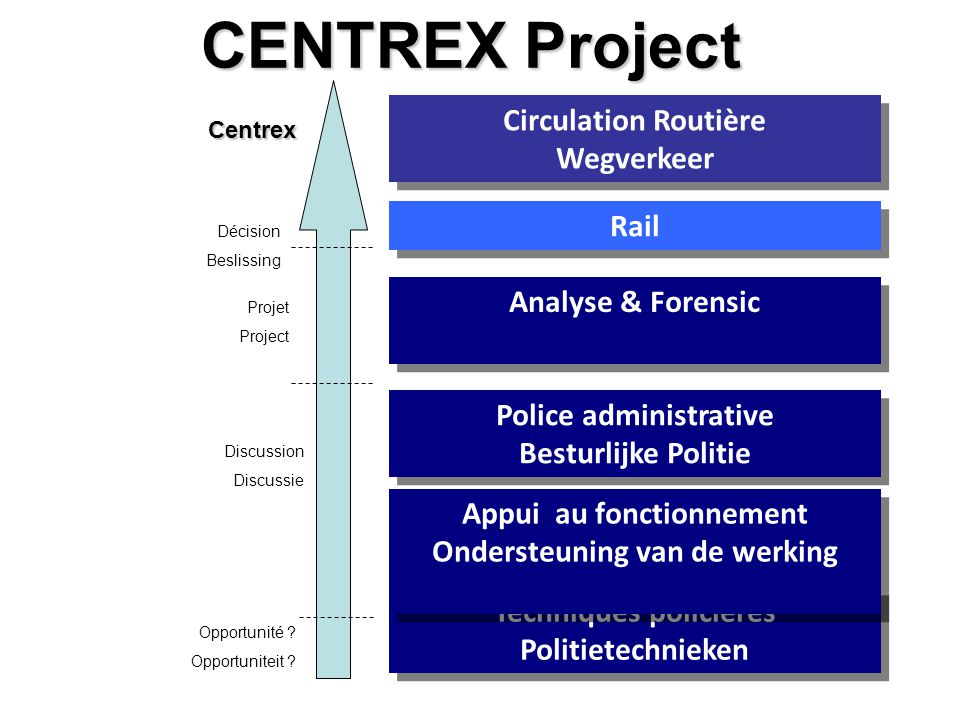 CENTREX Project Analyse & Forensic Police administrative Besturlijke Politie Police administrative Besturlijke Politie Techniques policières Politiete