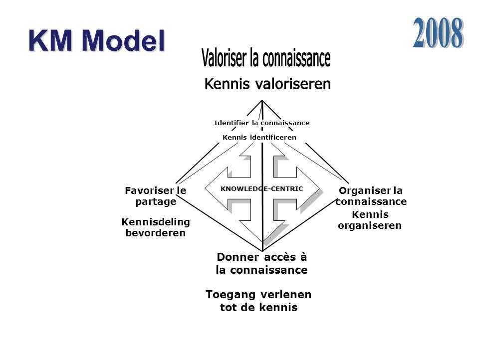 KM Model KNOWLEDGE-CENTRIC Identifier la connaissance Favoriser le partage Organiser la connaissance Donner accès à la connaissance Kennis identificeren Toegang verlenen tot de kennis Kennis organiseren Kennisdeling bevorderen