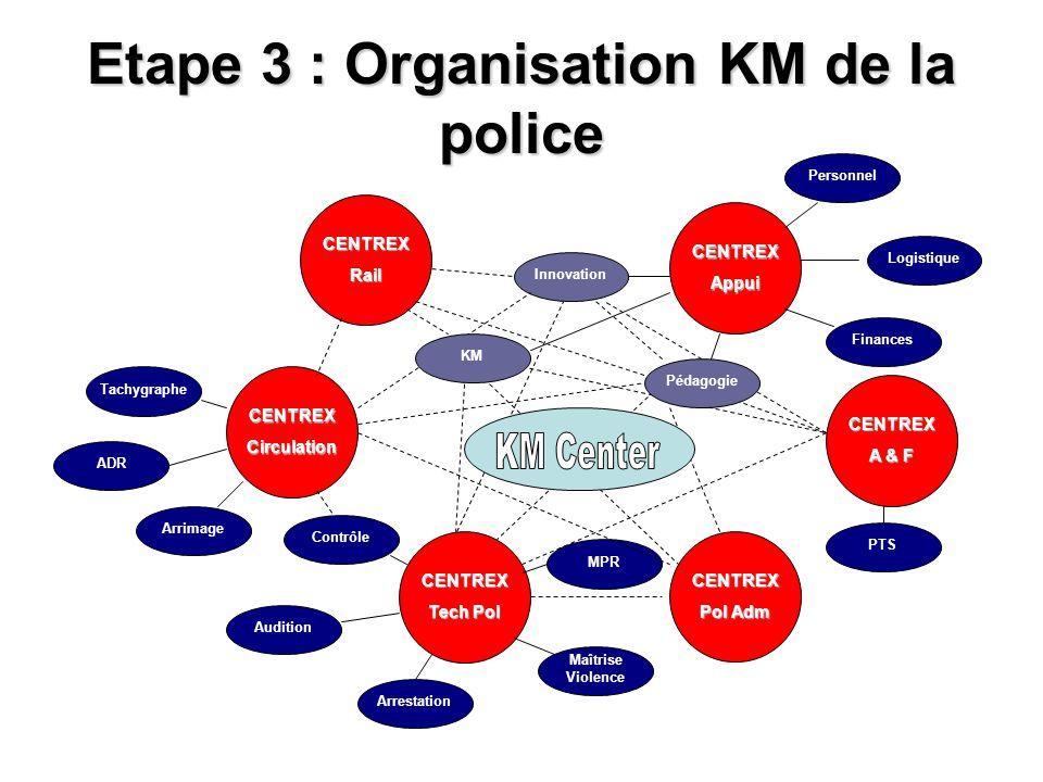 Etape 3 : Organisation KM de la police CENTREXCirculation CENTREXRail CENTREX Tech Pol CENTREXAppui CENTREX A & F CENTREX Pol Adm Tachygraphe ADR Arri