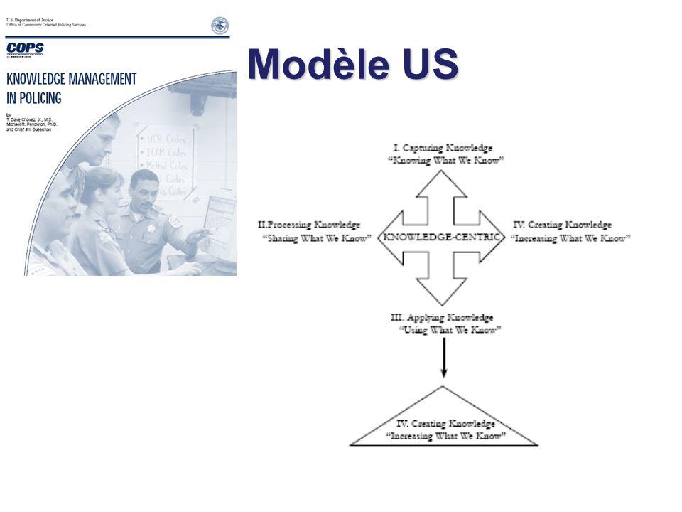 Modèle US Modèle US