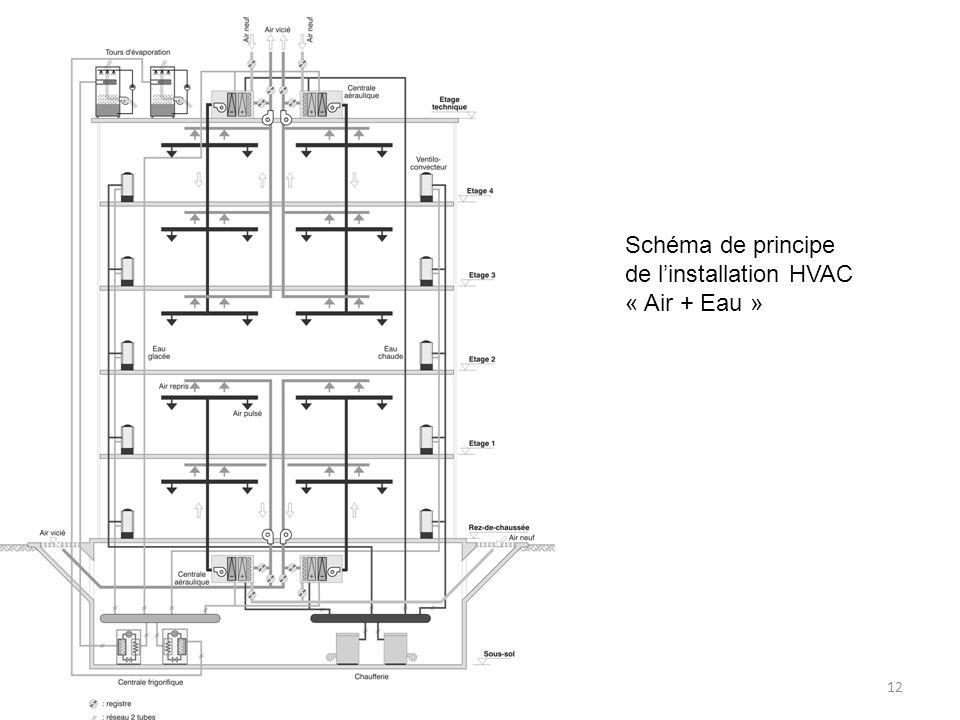 12 Schéma de principe de linstallation HVAC « Air + Eau »