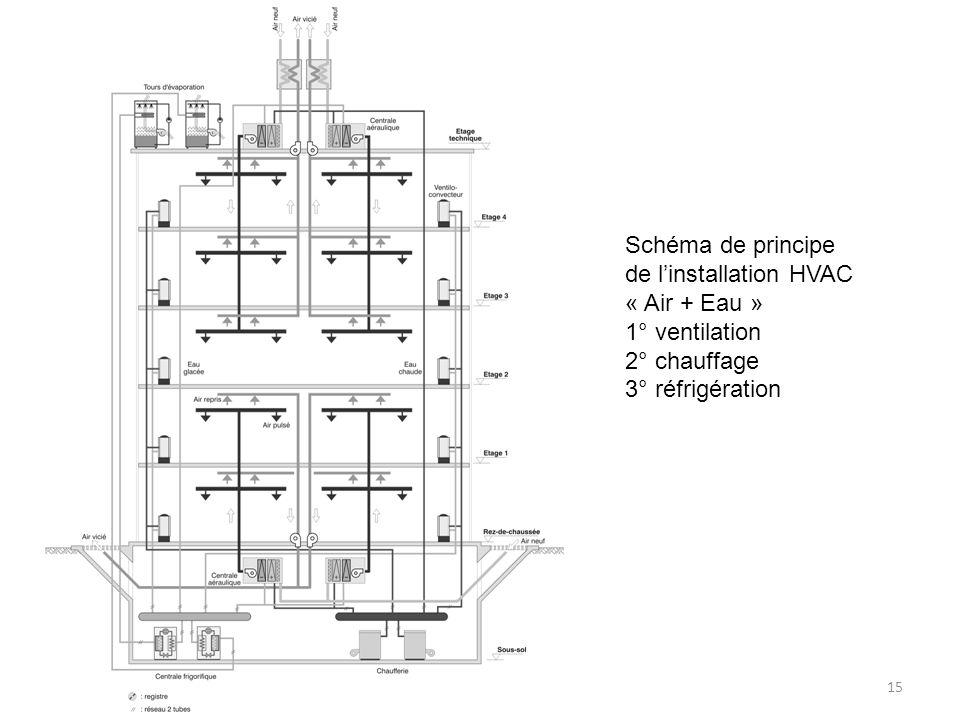 15 Schéma de principe de linstallation HVAC « Air + Eau » 1° ventilation 2° chauffage 3° réfrigération