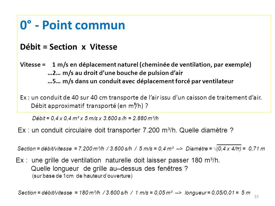 33 0° - Point commun Débit = Section x Vitesse Vitesse = 1 m/s en déplacement naturel (cheminée de ventilation, par exemple) …2… m/s au droit dune bou