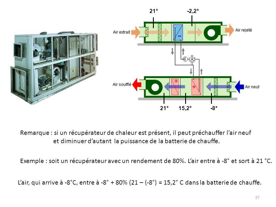 37 Remarque : si un récupérateur de chaleur est présent, il peut préchauffer lair neuf et diminuer dautant la puissance de la batterie de chauffe. 21°