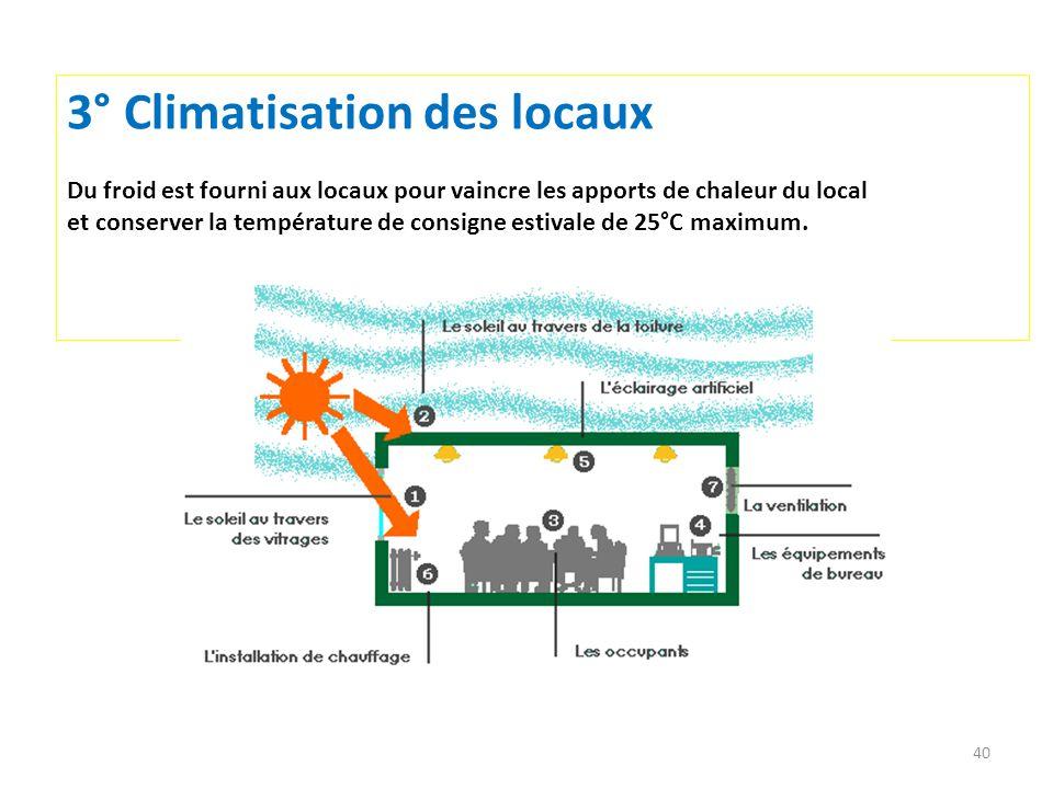 40 3° Climatisation des locaux Du froid est fourni aux locaux pour vaincre les apports de chaleur du local et conserver la température de consigne est
