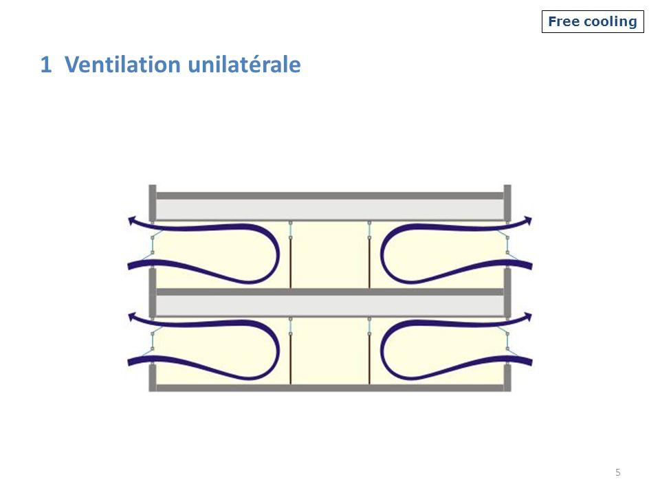 1 Ventilation unilatérale 5 Free cooling