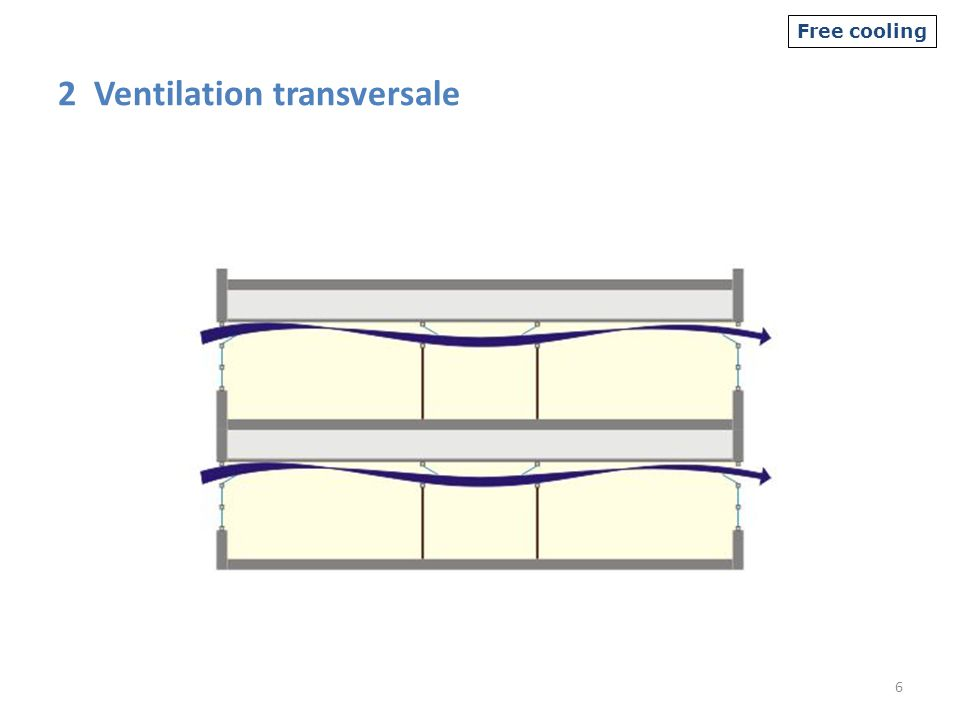 2 Ventilation transversale 6 Free cooling