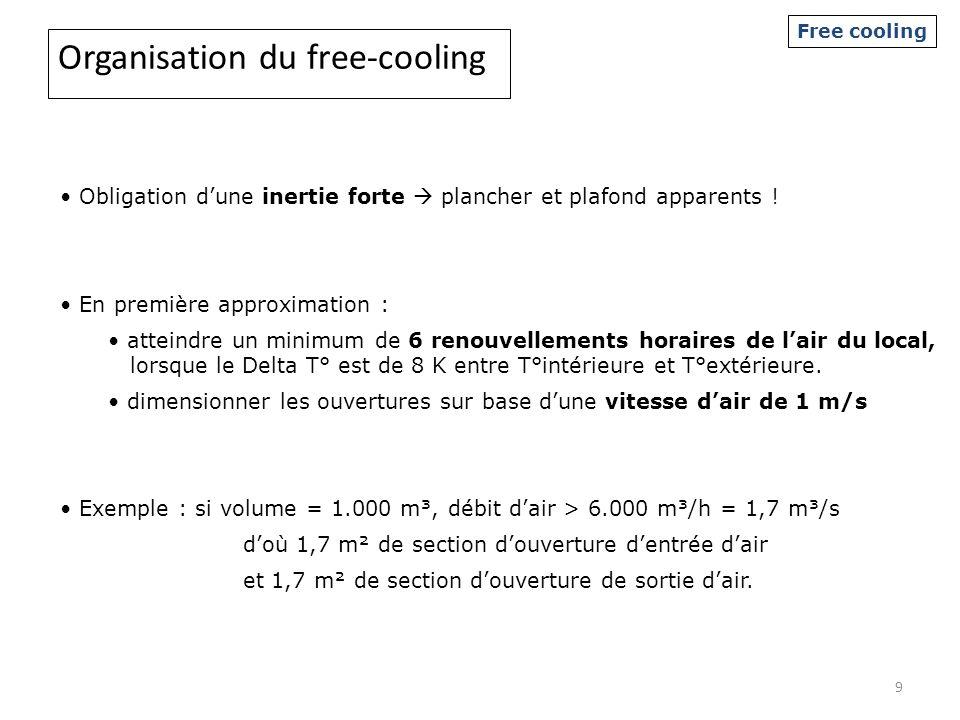 Organisation du free-cooling Obligation dune inertie forte plancher et plafond apparents ! En première approximation : atteindre un minimum de 6 renou
