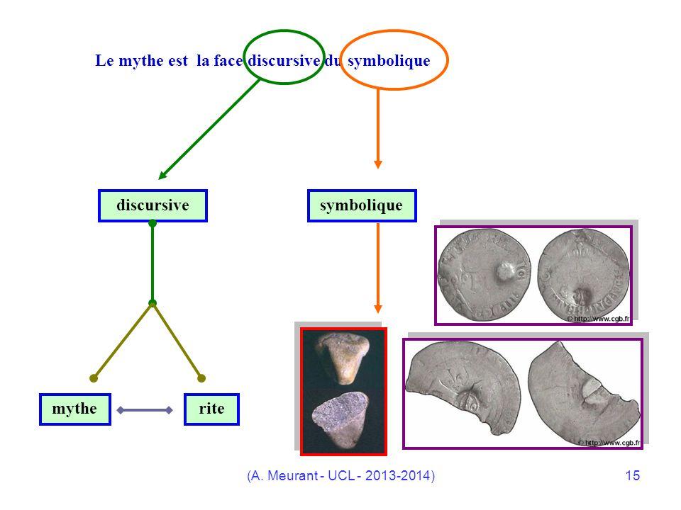 (A. Meurant - UCL - 2013-2014)15 Le mythe est la face discursive du symbolique discursivesymbolique mytherite