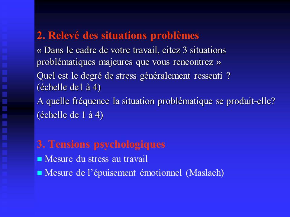 2. Relevé des situations problèmes « Dans le cadre de votre travail, citez 3 situations problématiques majeures que vous rencontrez » Quel est le degr
