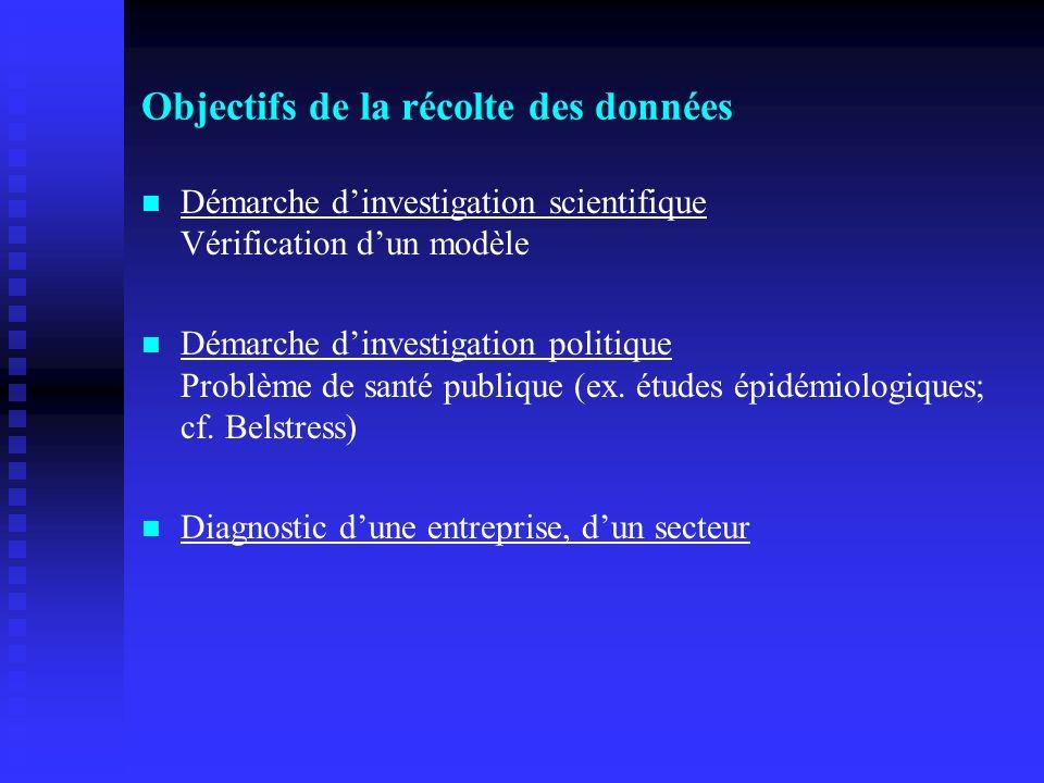 Objectifs de la récolte des données Démarche dinvestigation scientifique Vérification dun modèle Démarche dinvestigation politique Problème de santé publique (ex.
