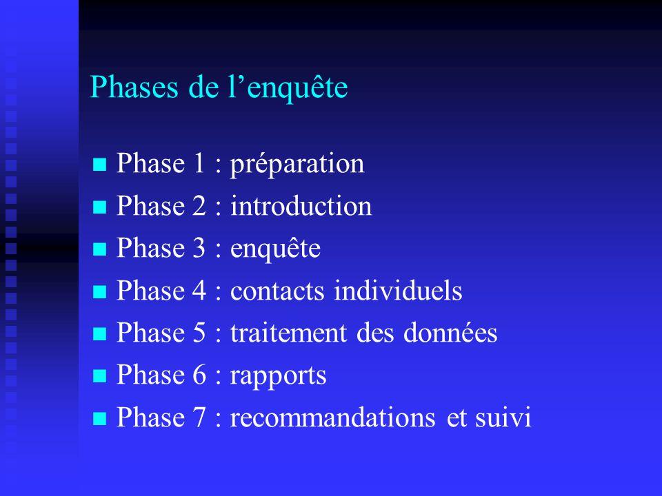 Phases de lenquête Phase 1 : préparation Phase 2 : introduction Phase 3 : enquête Phase 4 : contacts individuels Phase 5 : traitement des données Phase 6 : rapports Phase 7 : recommandations et suivi