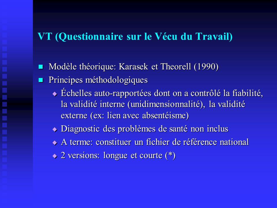 VT (Questionnaire sur le Vécu du Travail) Modèle théorique: Karasek et Theorell (1990) Modèle théorique: Karasek et Theorell (1990) Principes méthodologiques Principes méthodologiques Échelles auto-rapportées dont on a contrôlé la fiabilité, la validité interne (unidimensionnalité), la validité externe (ex: lien avec absentéisme) Échelles auto-rapportées dont on a contrôlé la fiabilité, la validité interne (unidimensionnalité), la validité externe (ex: lien avec absentéisme) Diagnostic des problèmes de santé non inclus Diagnostic des problèmes de santé non inclus A terme: constituer un fichier de référence national A terme: constituer un fichier de référence national 2 versions: longue et courte (*) 2 versions: longue et courte (*)