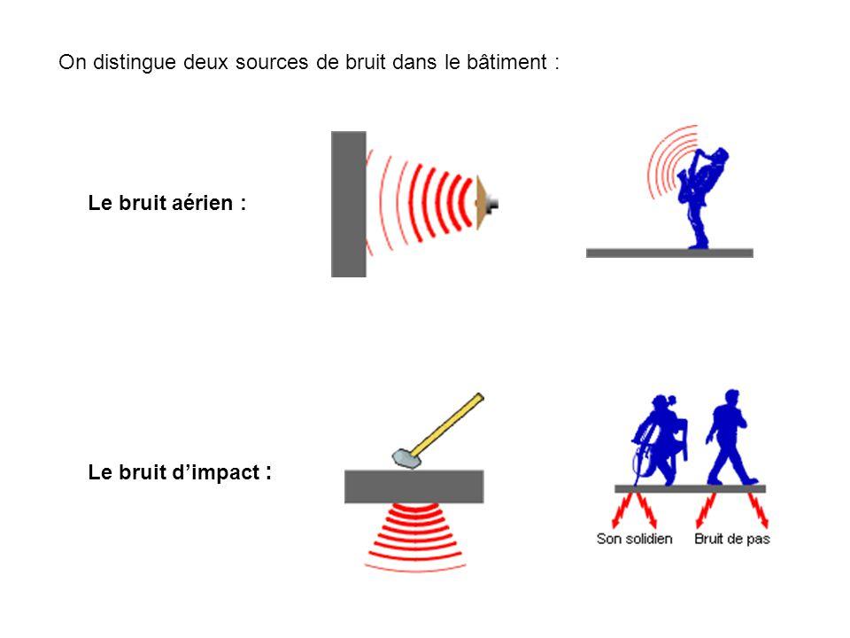 On distingue deux sources de bruit dans le bâtiment : Le bruit aérien : Le bruit dimpact :
