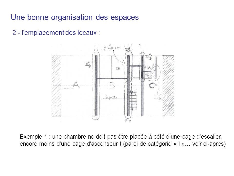 2 - l'emplacement des locaux : Exemple 1 : une chambre ne doit pas être placée à côté dune cage descalier, encore moins dune cage dascenseur ! (paroi
