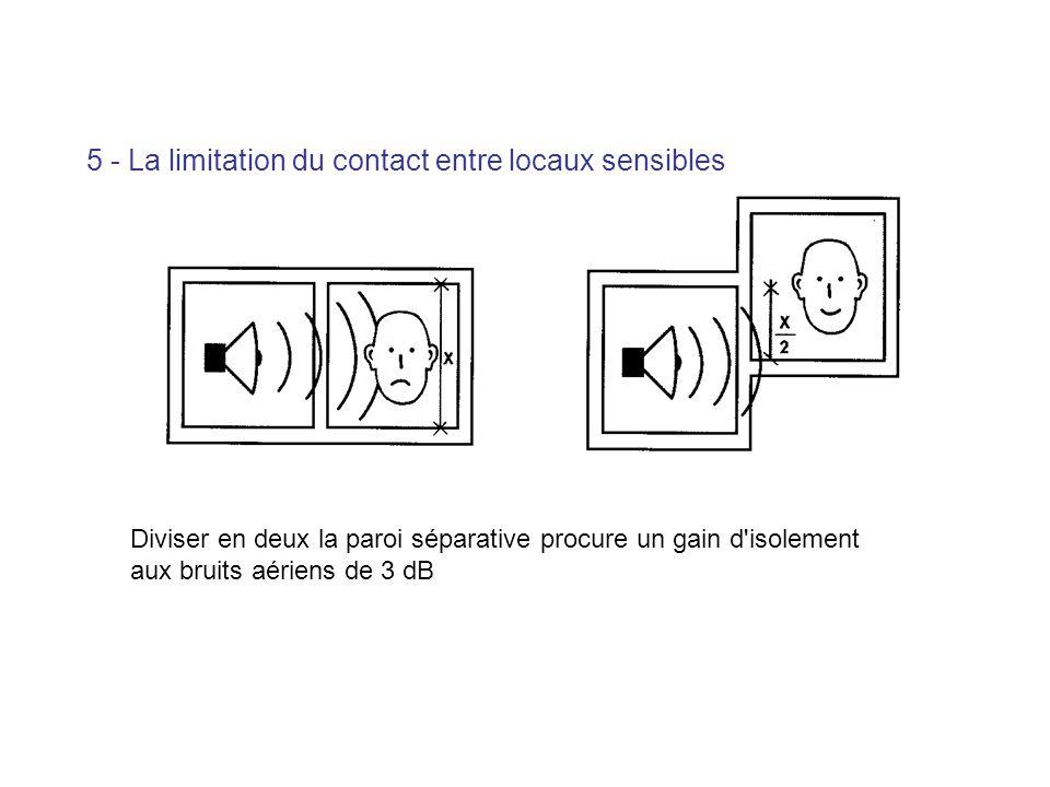 Diviser en deux la paroi séparative procure un gain d'isolement aux bruits aériens de 3 dB 5 - La limitation du contact entre locaux sensibles