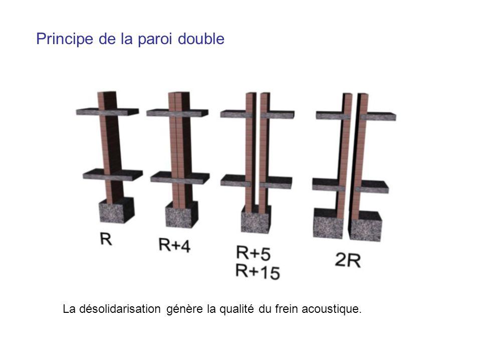 Principe de la paroi double La désolidarisation génère la qualité du frein acoustique.