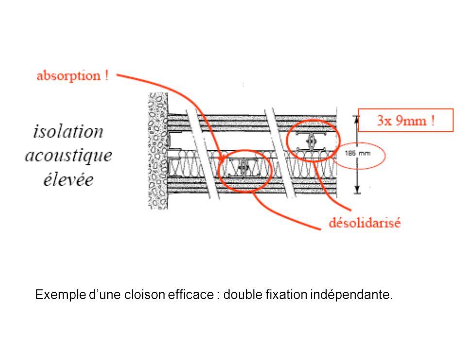 Exemple dune cloison efficace : double fixation indépendante.