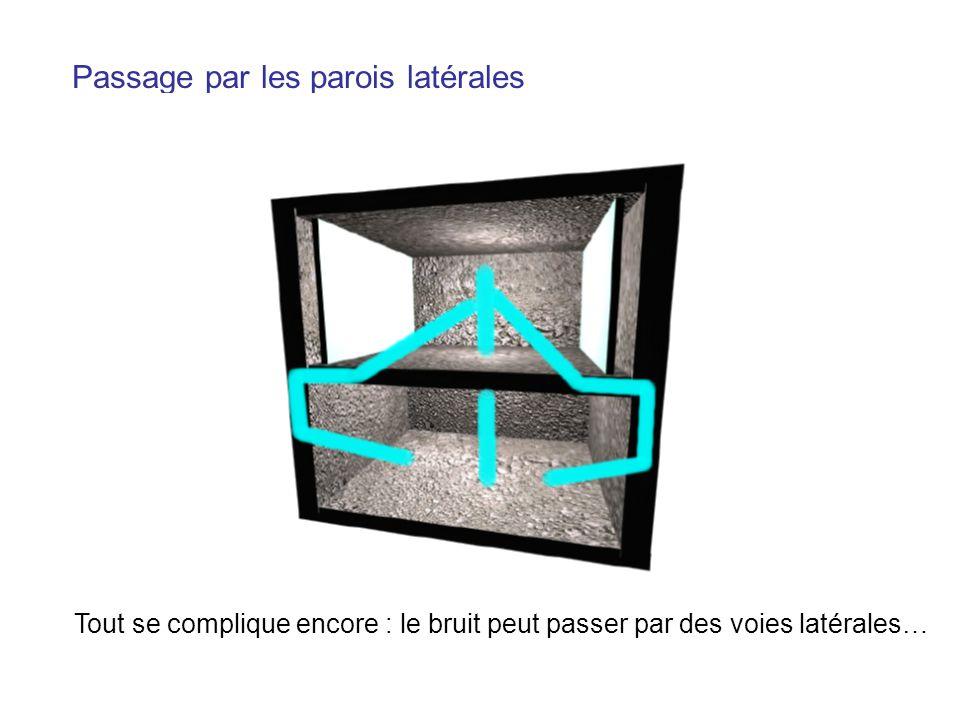 Passage par les parois latérales Tout se complique encore : le bruit peut passer par des voies latérales…