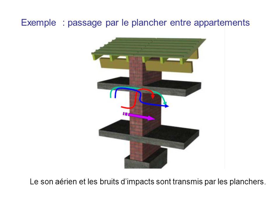 Exemple : passage par le plancher entre appartements Le son aérien et les bruits dimpacts sont transmis par les planchers.