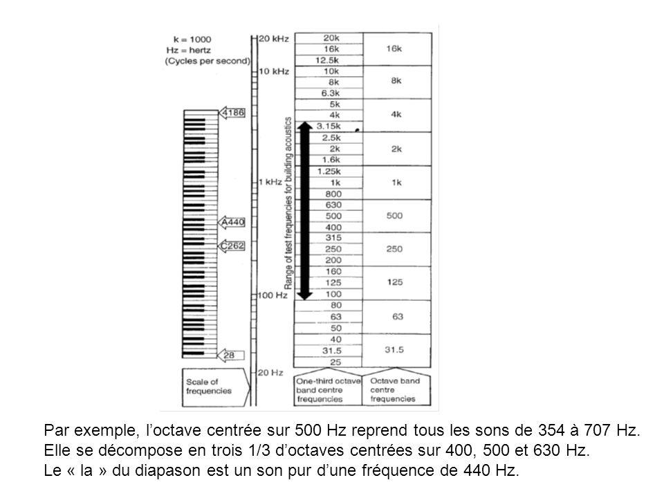 Par exemple, loctave centrée sur 500 Hz reprend tous les sons de 354 à 707 Hz. Elle se décompose en trois 1/3 doctaves centrées sur 400, 500 et 630 Hz