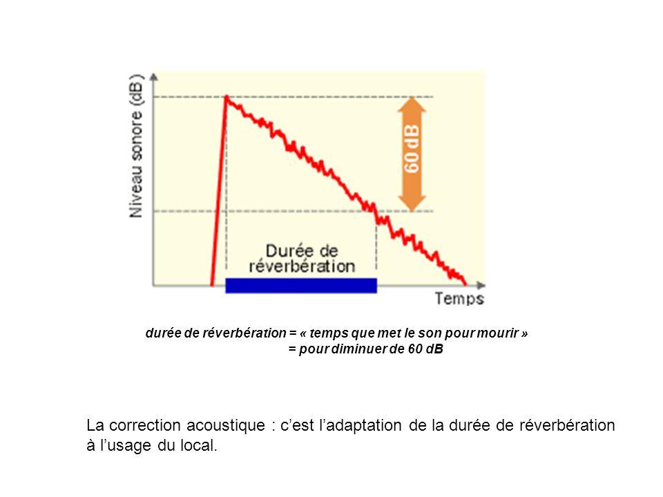 La correction acoustique : cest ladaptation de la durée de réverbération à lusage du local. durée de réverbération = « temps que met le son pour mouri
