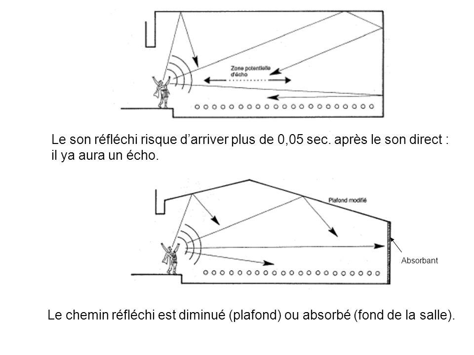 Le son réfléchi risque darriver plus de 0,05 sec. après le son direct : il ya aura un écho. Le chemin réfléchi est diminué (plafond) ou absorbé (fond