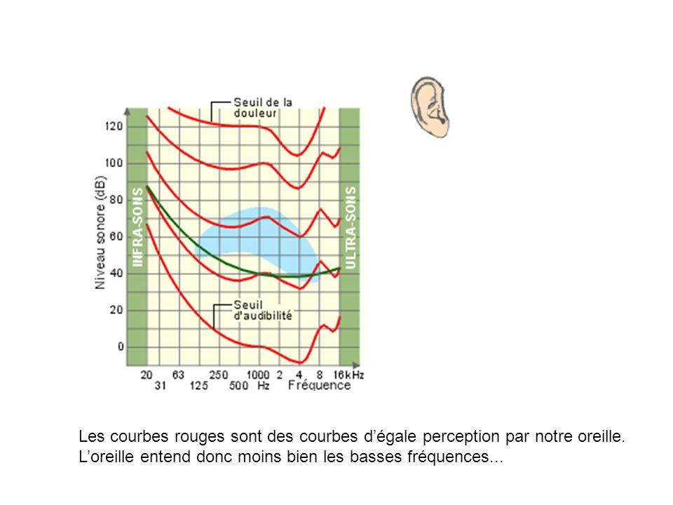 Les courbes rouges sont des courbes dégale perception par notre oreille. Loreille entend donc moins bien les basses fréquences...