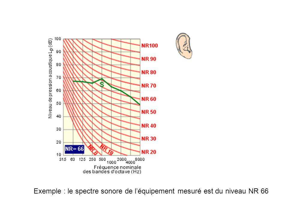 Exemple : le spectre sonore de léquipement mesuré est du niveau NR 66