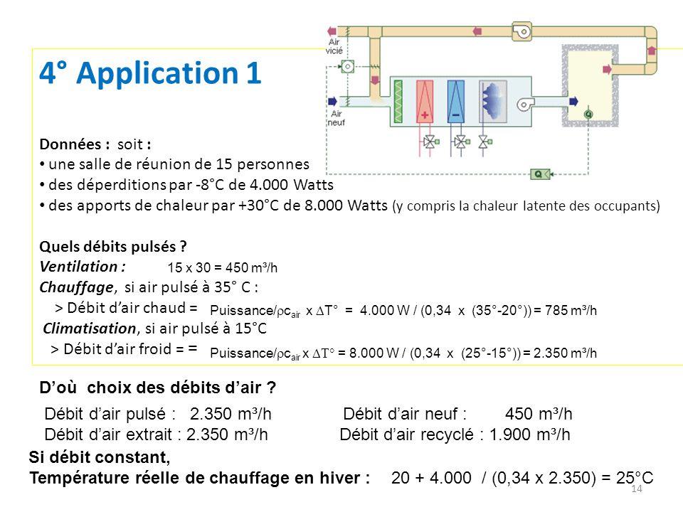 4° Application 1 Données : soit : une salle de réunion de 15 personnes des déperditions par -8°C de 4.000 Watts des apports de chaleur par +30°C de 8.