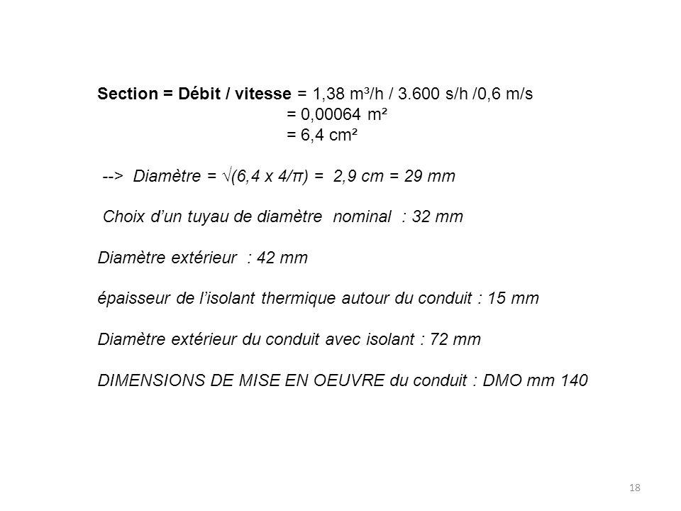 18 Section = Débit / vitesse = 1,38 m³/h / 3.600 s/h /0,6 m/s = 0,00064 m² = 6,4 cm² --> Diamètre = (6,4 x 4/π) = 2,9 cm = 29 mm Choix dun tuyau de di