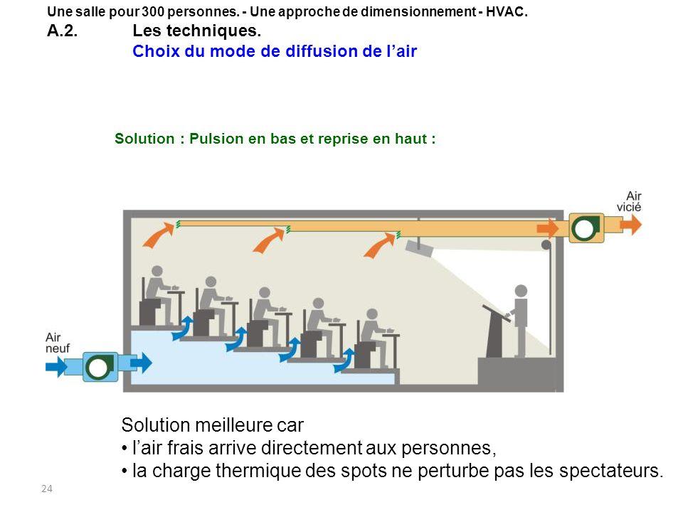 24 Solution meilleure car lair frais arrive directement aux personnes, la charge thermique des spots ne perturbe pas les spectateurs. Solution : Pulsi