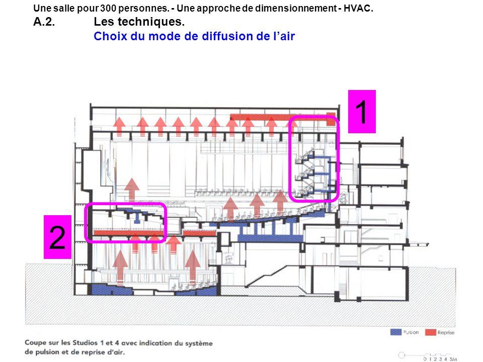 26 1 2 Une salle pour 300 personnes. - Une approche de dimensionnement - HVAC. A.2.Les techniques. Choix du mode de diffusion de lair