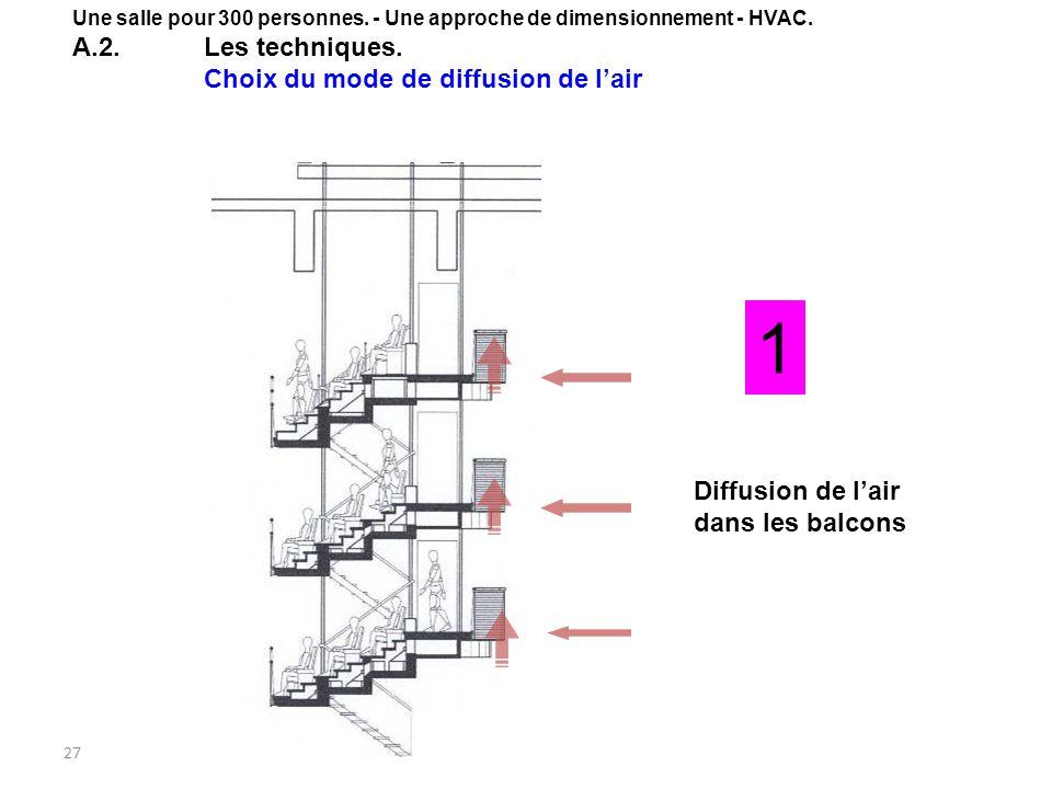 27 1 Diffusion de lair dans les balcons Une salle pour 300 personnes. - Une approche de dimensionnement - HVAC. A.2.Les techniques. Choix du mode de d