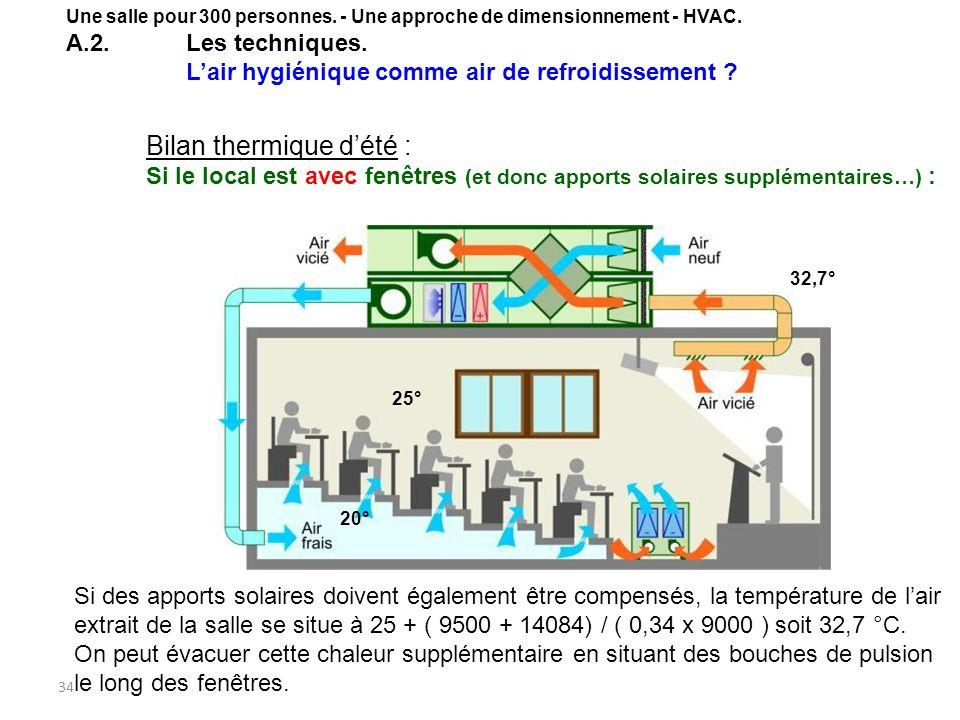 34 Bilan thermique dété : Si le local est avec fenêtres (et donc apports solaires supplémentaires…) : Si des apports solaires doivent également être c