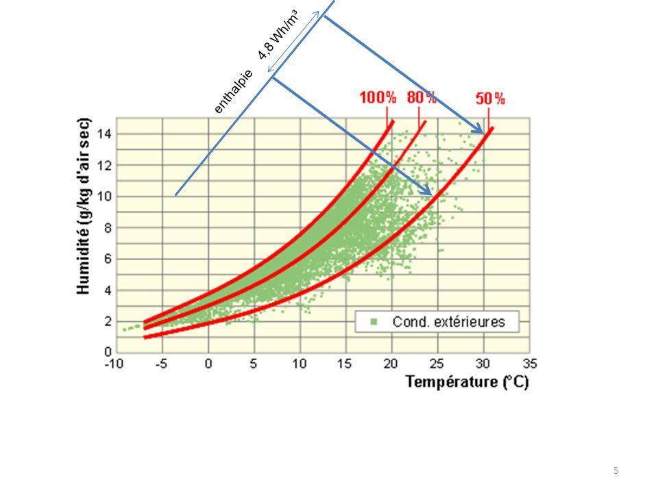 6 Remarque : si un récupérateur de chaleur est présent, il peut préchauffer lair neuf et diminuer dautant la puissance de la batterie de chauffe.