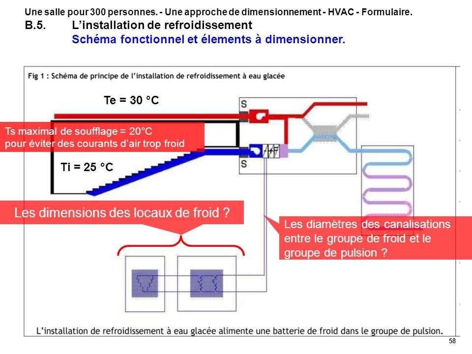 58 Une salle pour 300 personnes. - Une approche de dimensionnement - HVAC - Formulaire. B.5.Linstallation de refroidissement Schéma fonctionnel et éle
