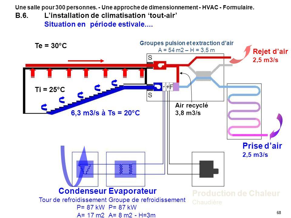 68 Rejet dair 2,5 m3/s Prise dair 2,5 m3/s Condenseur Tour de refroidissement P= 87 kW A= 17 m2 Evaporateur Groupe de refroidissement P= 87 kW A= 8 m2