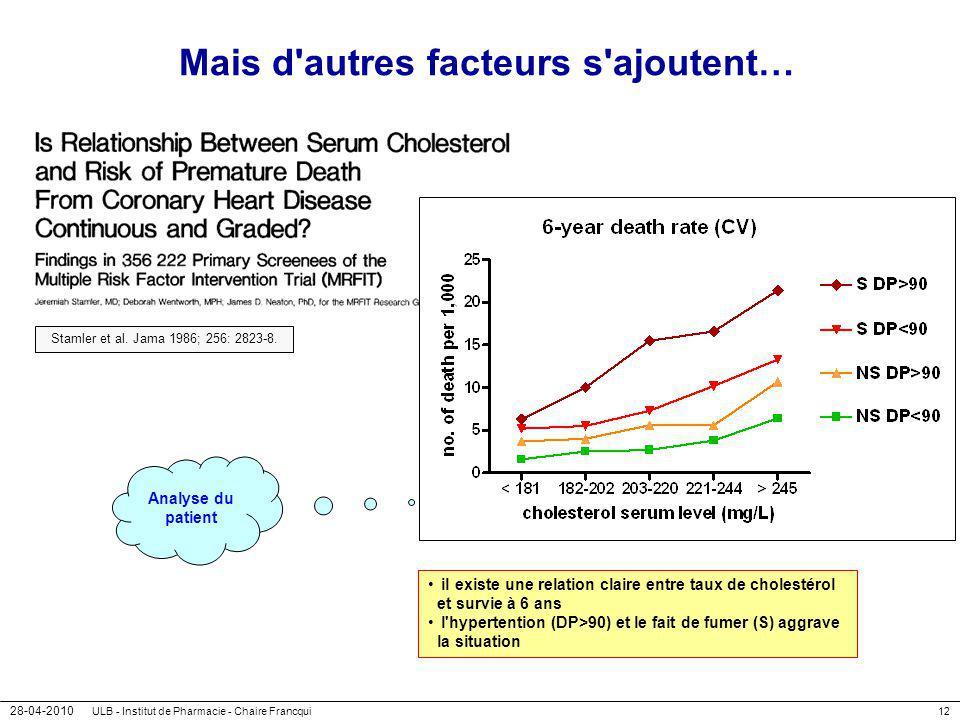 28-04-2010 ULB - Institut de Pharmacie - Chaire Francqui12 Mais d'autres facteurs s'ajoutent… Stamler et al. Jama 1986; 256: 2823-8. il existe une rel
