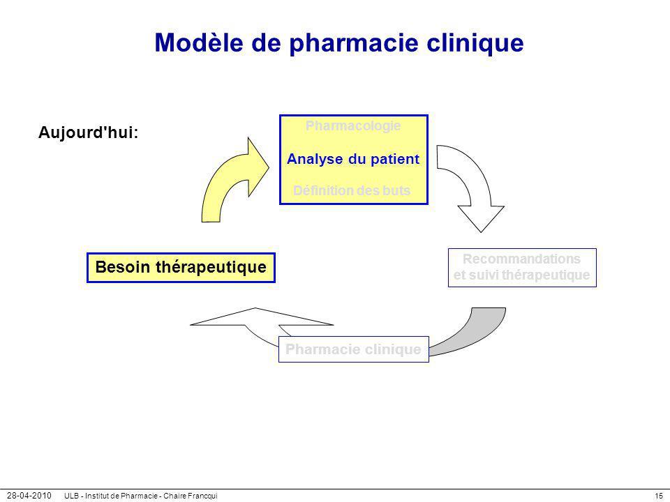 28-04-2010 ULB - Institut de Pharmacie - Chaire Francqui15 Modèle de pharmacie clinique Aujourd'hui: Besoin thérapeutique Pharmacologie Analyse du pat