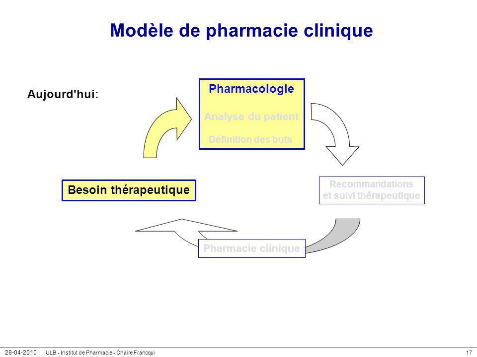 28-04-2010 ULB - Institut de Pharmacie - Chaire Francqui17 Modèle de pharmacie clinique Aujourd'hui: Besoin thérapeutique Pharmacologie Analyse du pat