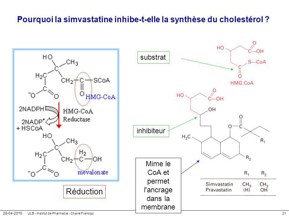 28-04-2010 ULB - Institut de Pharmacie - Chaire Francqui21 Pourquoi la simvastatine inhibe-t-elle la synthèse du cholestérol ? Réduction substrat inhi