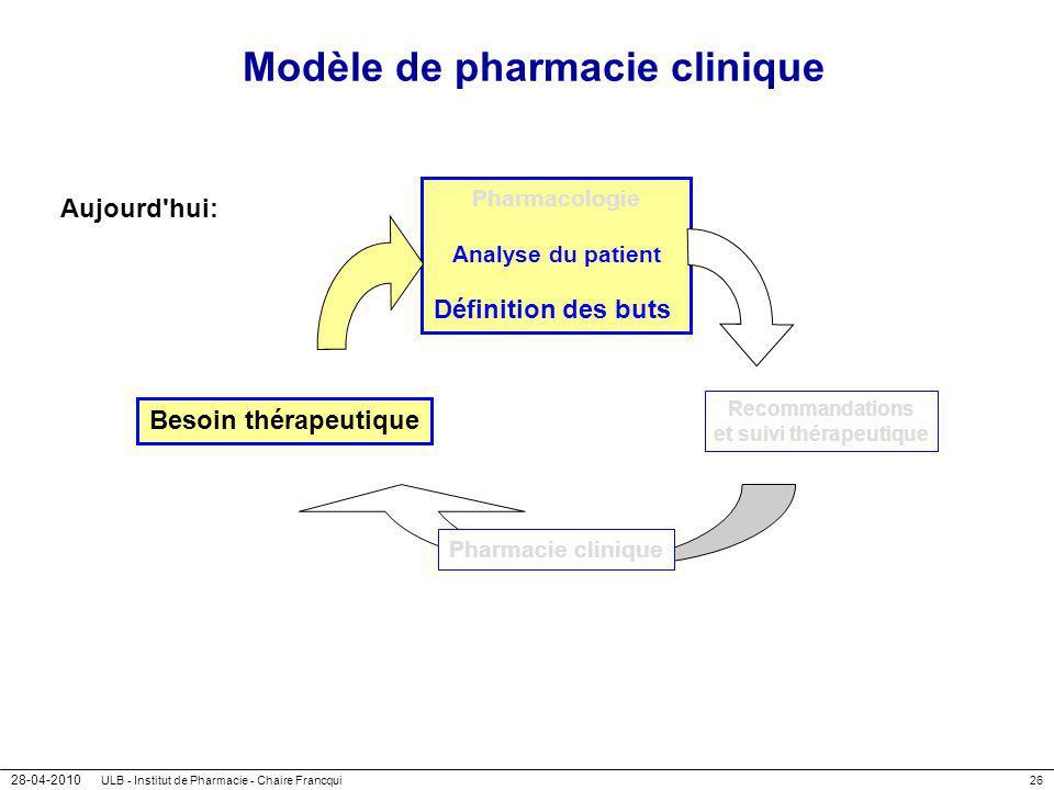 28-04-2010 ULB - Institut de Pharmacie - Chaire Francqui26 Modèle de pharmacie clinique Aujourd'hui: Besoin thérapeutique Pharmacologie Analyse du pat