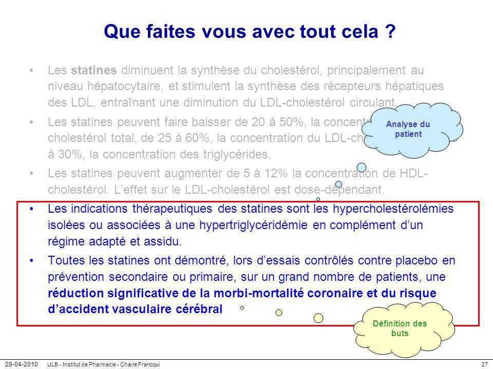 28-04-2010 ULB - Institut de Pharmacie - Chaire Francqui27 Que faites vous avec tout cela ? Les statines diminuent la synthèse du cholestérol, princip