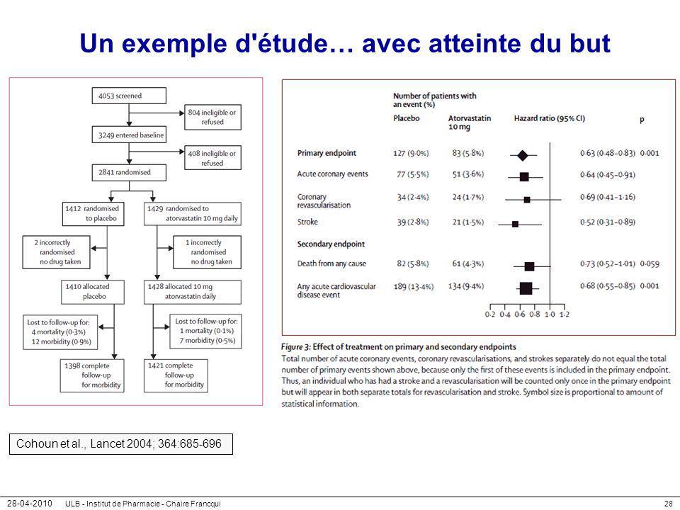 28-04-2010 ULB - Institut de Pharmacie - Chaire Francqui28 Un exemple d'étude… avec atteinte du but Cohoun et al., Lancet 2004; 364:685-696