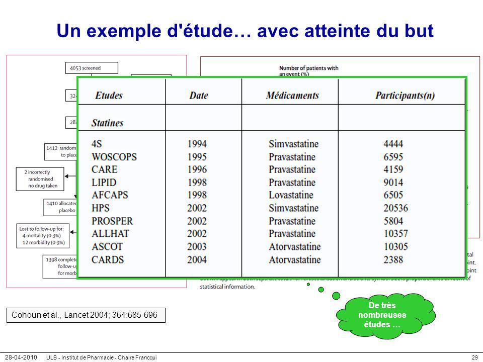28-04-2010 ULB - Institut de Pharmacie - Chaire Francqui29 Un exemple d'étude… avec atteinte du but Cohoun et al., Lancet 2004; 364:685-696 De très no