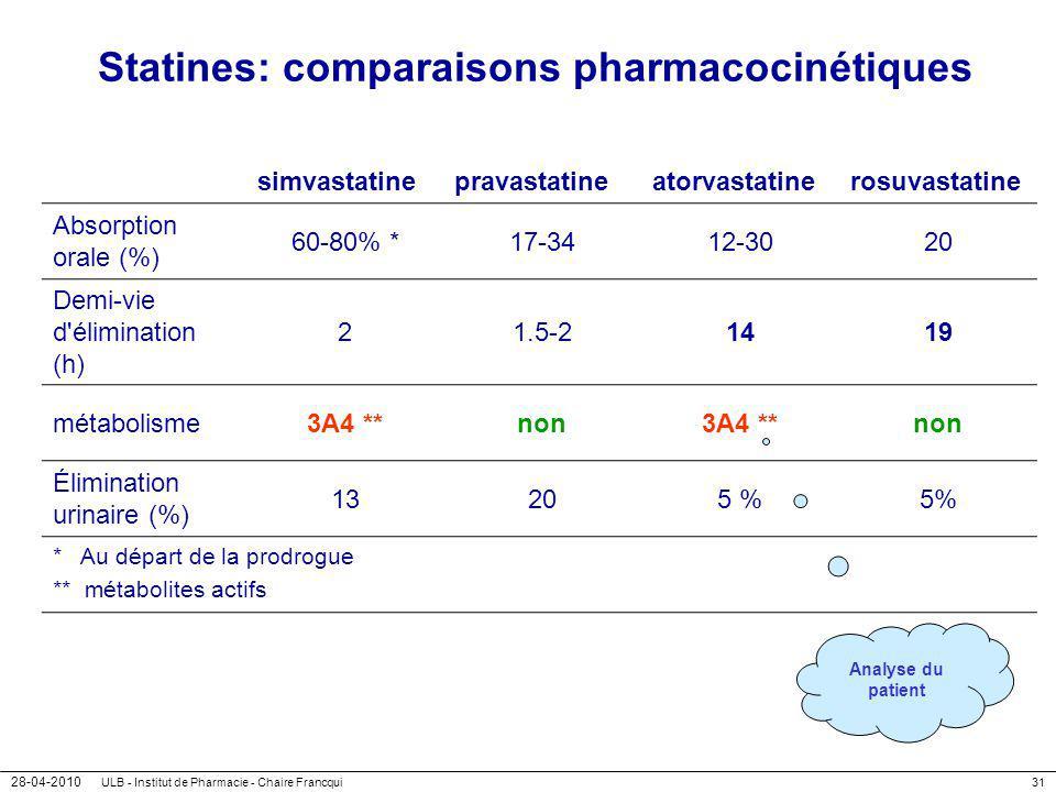 28-04-2010 ULB - Institut de Pharmacie - Chaire Francqui31 Statines: comparaisons pharmacocinétiques simvastatinepravastatineatorvastatinerosuvastatin