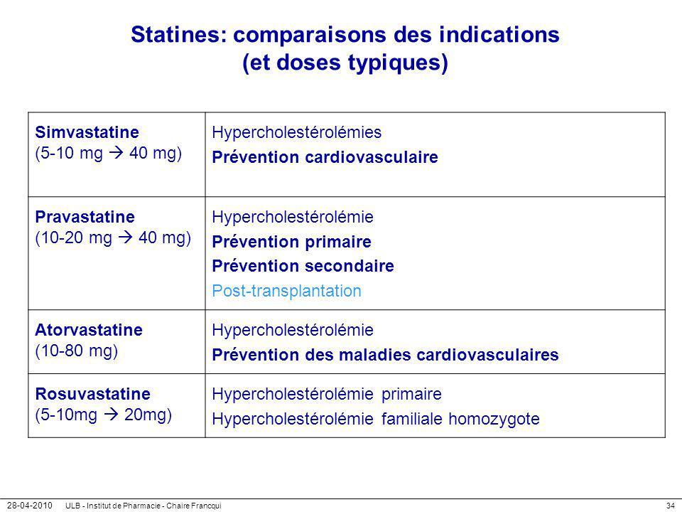 28-04-2010 ULB - Institut de Pharmacie - Chaire Francqui34 Statines: comparaisons des indications (et doses typiques) Simvastatine (5-10 mg 40 mg) Hyp